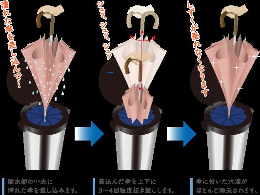 除水部の中央に濡れた傘を差し込みます。その後、差込んだ傘を上下に3〜4回程度抜き差しします。そして、傘に付いた水滴がほとんど除去されます。